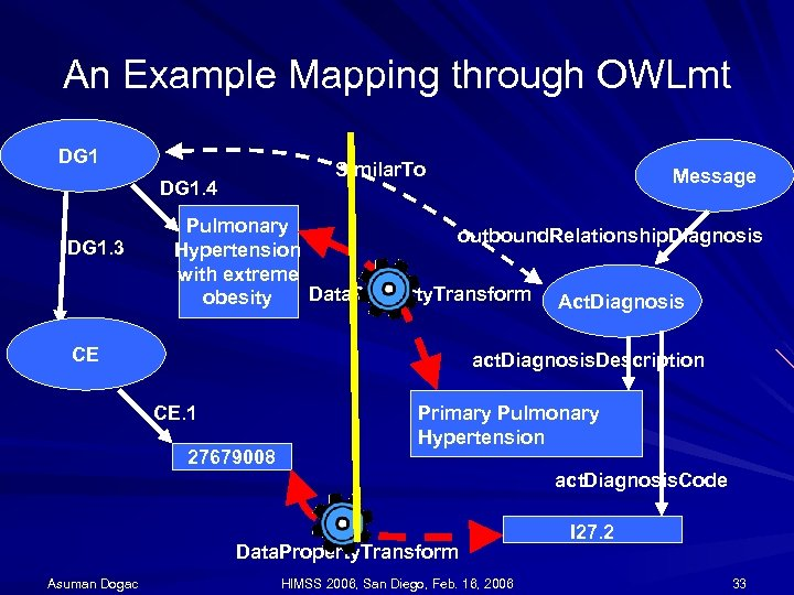 An Example Mapping through OWLmt DG 1 Similar. To DG 1. 4 DG 1.