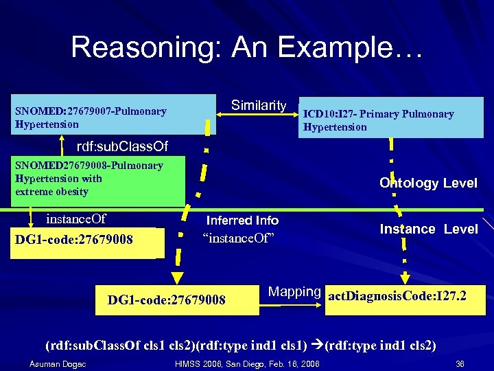 Reasoning: An Example… Similarity SNOMED: 27679007 -Pulmonary Hypertension ICD 10: I 27 - Primary