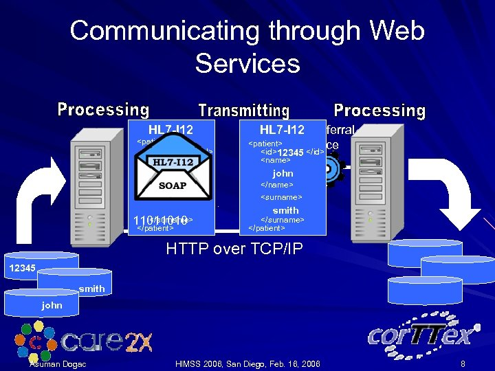 Communicating through Web Services HL 7 -I 12 <patient> <id> <name> </id> HL 7