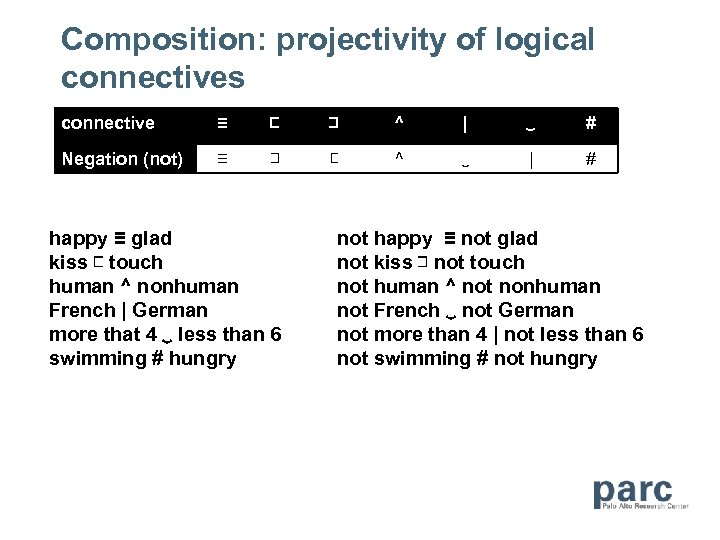 Composition: projectivity of logical connectives connective ≡ ⊏ ⊐ ^   ‿ # Negation