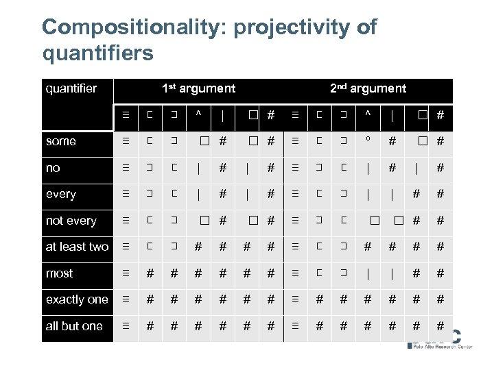 Compositionality: projectivity of quantifiers quantifier 1 st argument 2 nd argument ≡ ⊏ ⊐