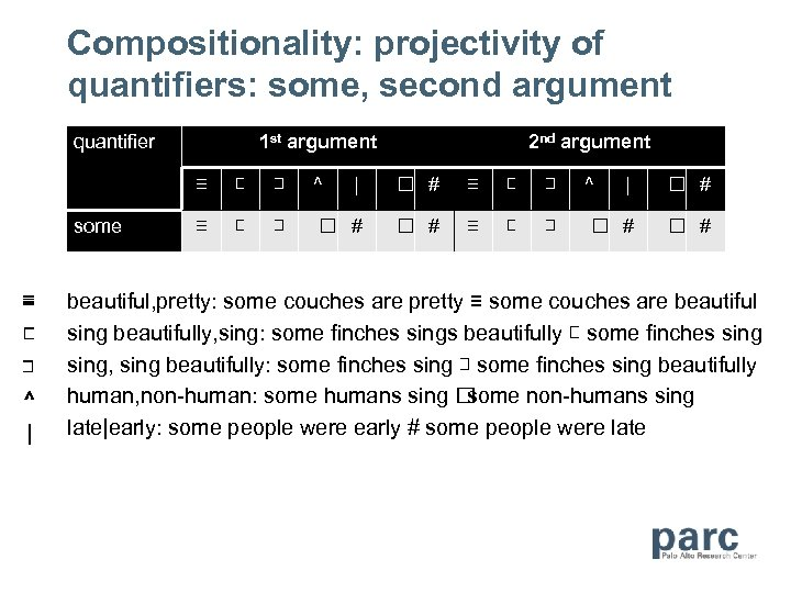Compositionality: projectivity of quantifiers: some, second argument quantifier 1 st argument 2 nd argument