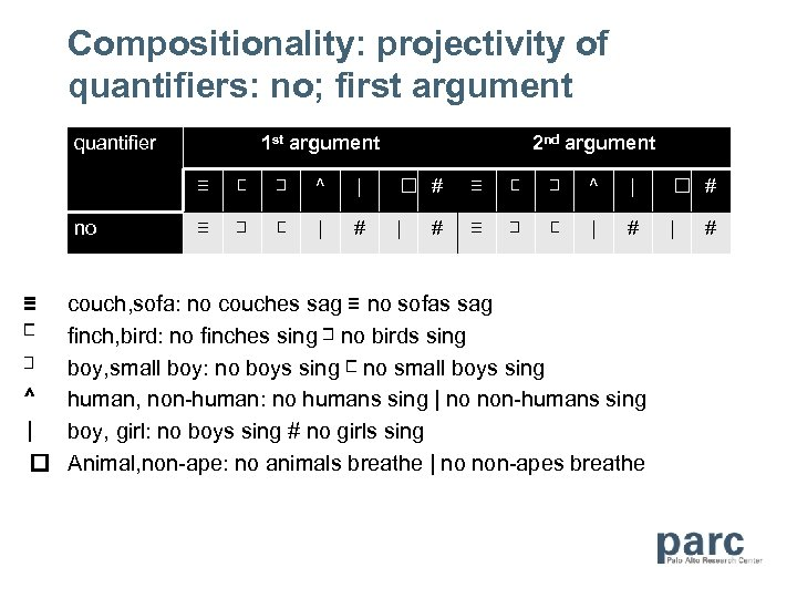 Compositionality: projectivity of quantifiers: no; first argument quantifier 1 st argument 2 nd argument