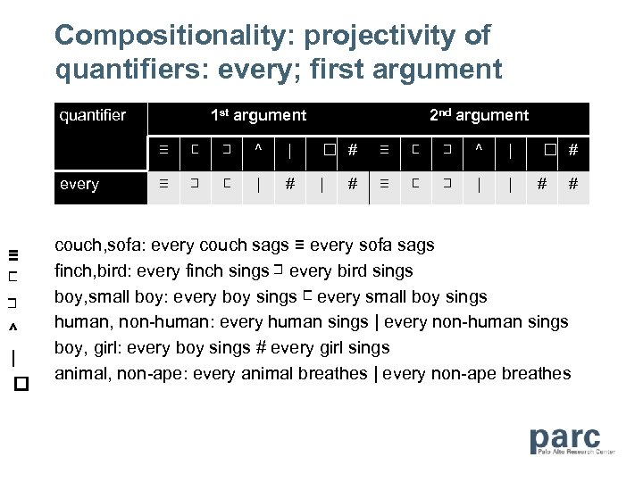 Compositionality: projectivity of quantifiers: every; first argument quantifier 1 st argument 2 nd argument