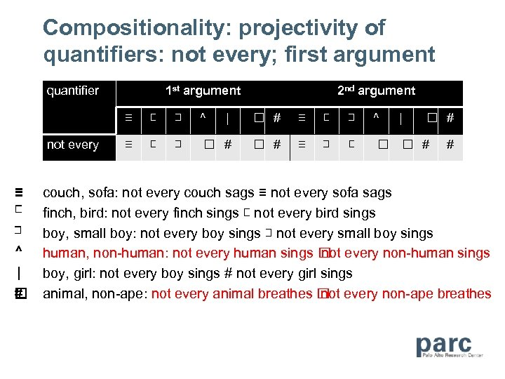 Compositionality: projectivity of quantifiers: not every; first argument quantifier 1 st argument 2 nd