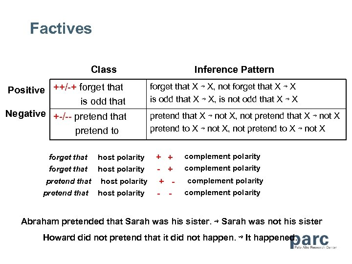 Factives Class Positive ++/-+ forget that is odd that Negative +-/-- pretend that pretend