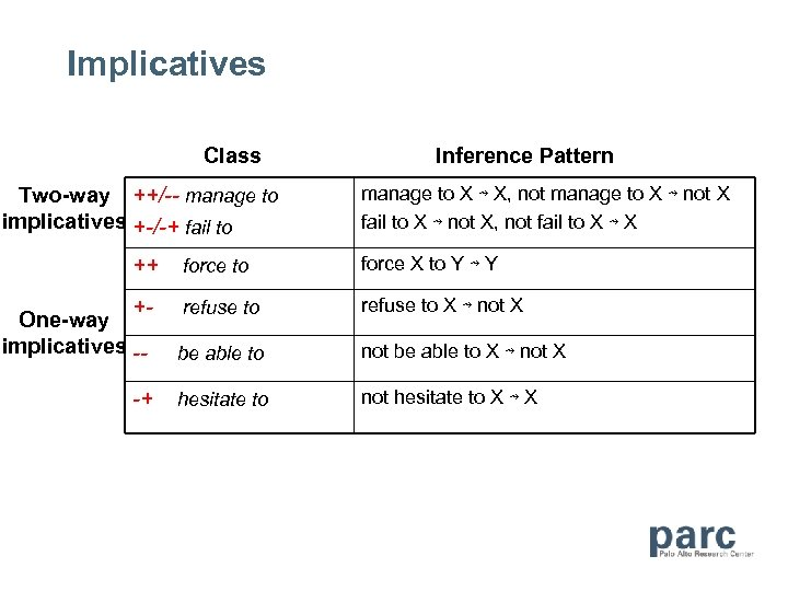 Implicatives Class Two-way ++/-- manage to implicatives +-/-+ fail to ++ Inference Pattern manage