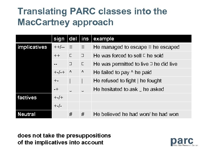 Translating PARC classes into the Mac. Cartney approach sign del ins example implicatives ≡