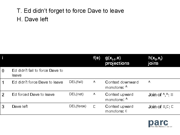 T. Ed didn't forget to force Dave to leave H. Dave left i f(e)
