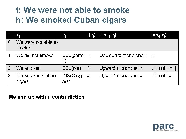 t: We were not able to smoke h: We smoked Cuban cigars i xi