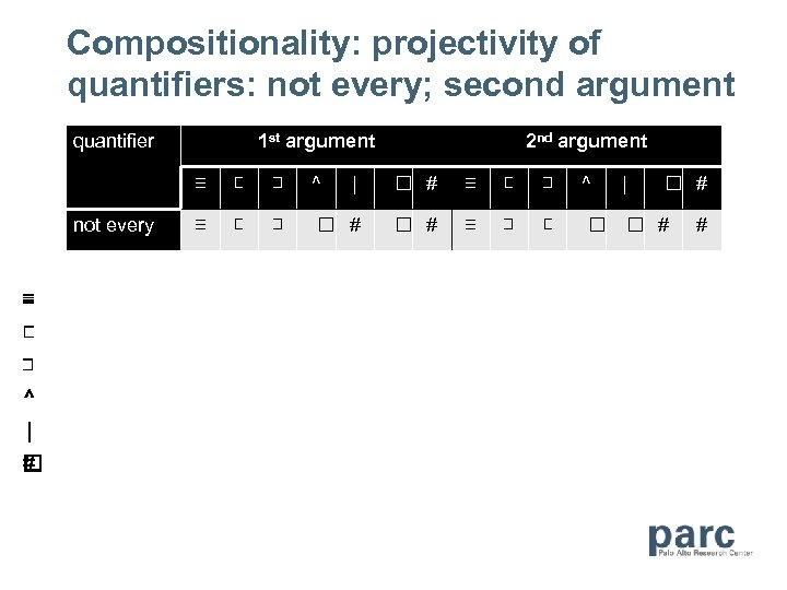 Compositionality: projectivity of quantifiers: not every; second argument quantifier 1 st argument 2 nd
