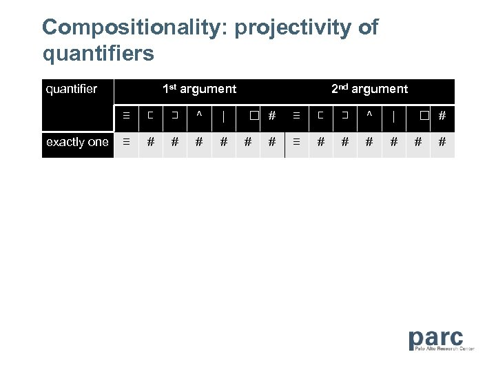 Compositionality: projectivity of quantifiers quantifier 1 st argument 2 nd argument ≡ exactly one