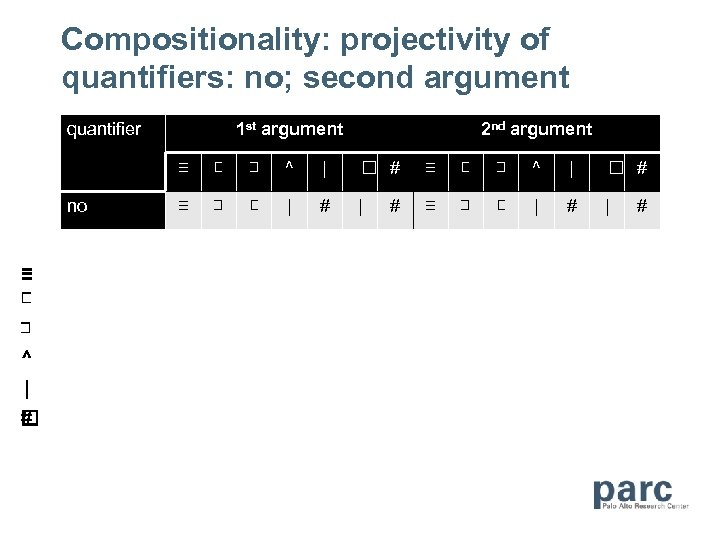 Compositionality: projectivity of quantifiers: no; second argument quantifier 1 st argument 2 nd argument