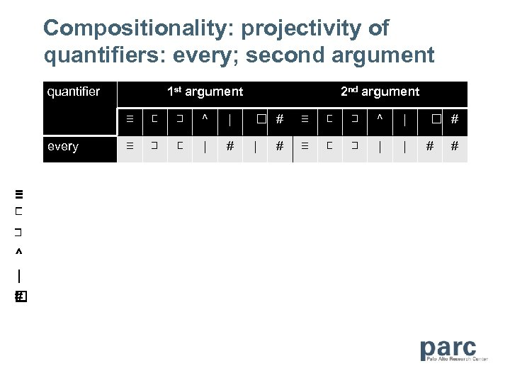 Compositionality: projectivity of quantifiers: every; second argument quantifier 1 st argument 2 nd argument