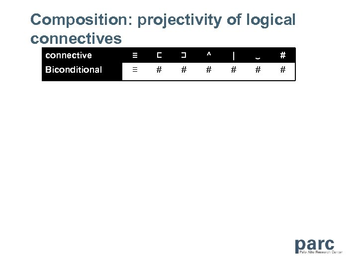 Composition: projectivity of logical connectives connective ≡ ⊏ ⊐ ^   ‿ # Biconditional