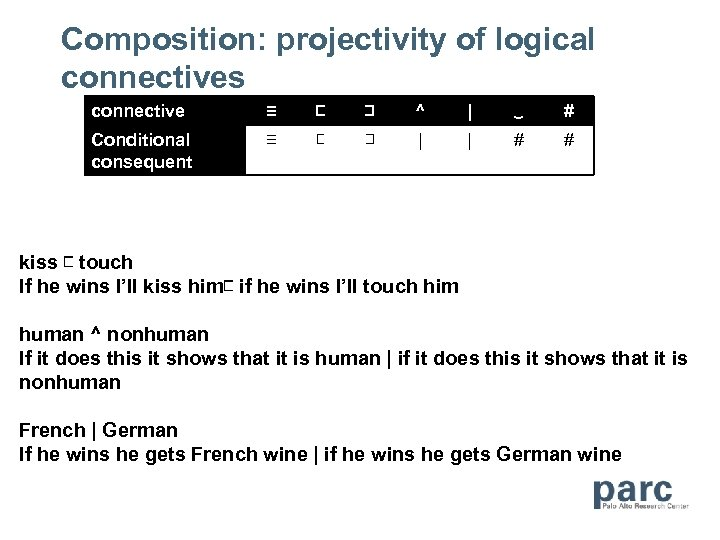 Composition: projectivity of logical connectives connective ≡ ⊏ ⊐ ^   ‿ # Conditional