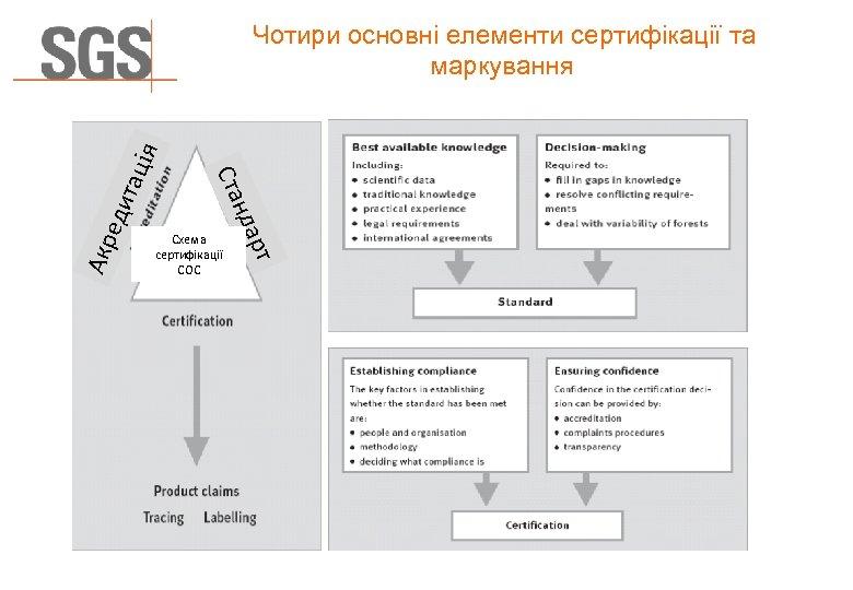 еди Акр рт Схема сертифікації СОС нда FSC – COC Foundation Course Ста тац