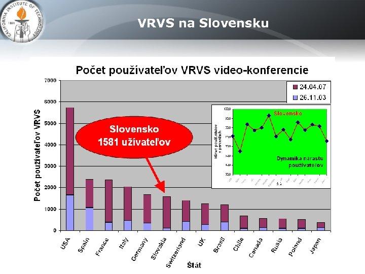 VRVS na Slovensku
