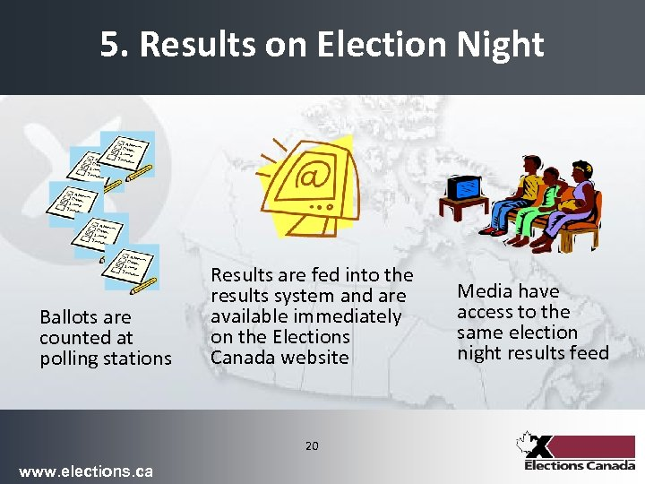 5. Results on Election Night Ballots are counted at polling stations Results are fed