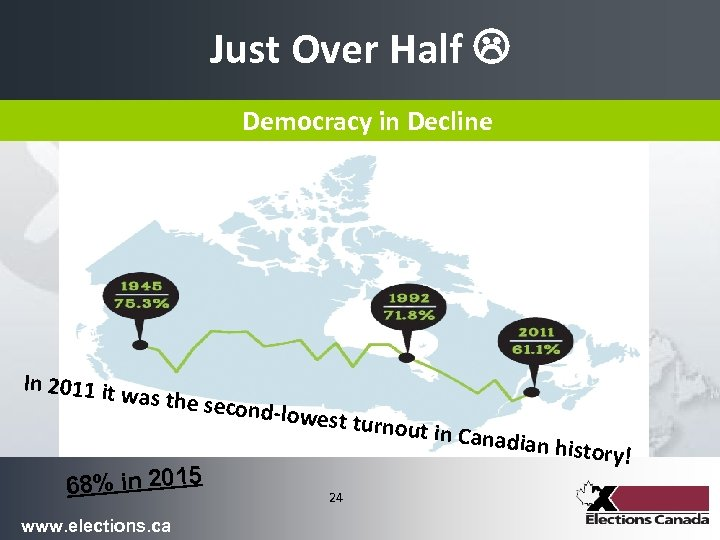 Just Over Half Democracy in Decline In 2011 it w as the seco 68%