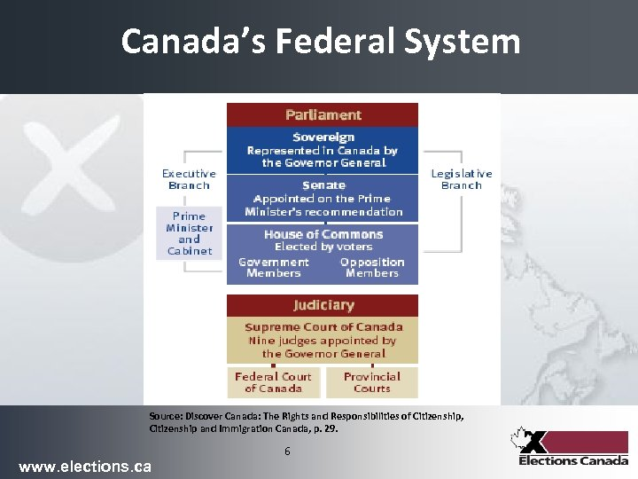 Canada's Federal System Source: Discover Canada: The Rights and Responsibilities of Citizenship, Citizenship and