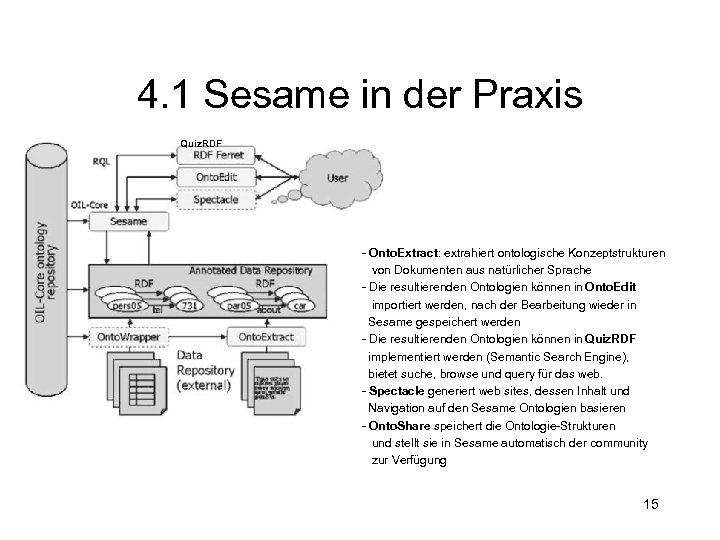 4. 1 Sesame in der Praxis Quiz. RDF - Onto. Extract: extrahiert ontologische Konzeptstrukturen