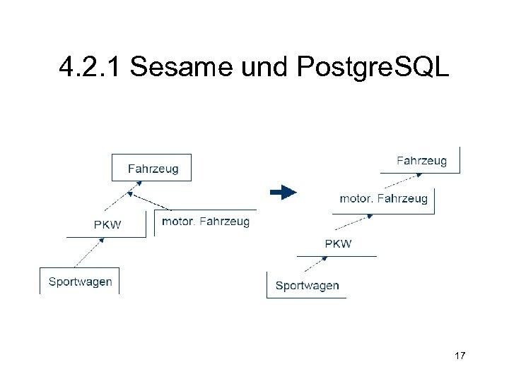4. 2. 1 Sesame und Postgre. SQL 17
