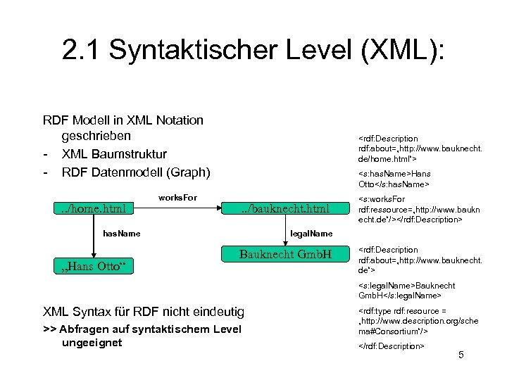 2. 1 Syntaktischer Level (XML): RDF Modell in XML Notation geschrieben - XML Baumstruktur