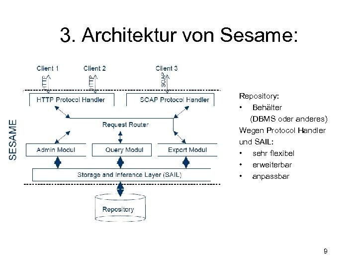 3. Architektur von Sesame: works. For Is. Lead. By Repository: • Behälter (DBMS oder