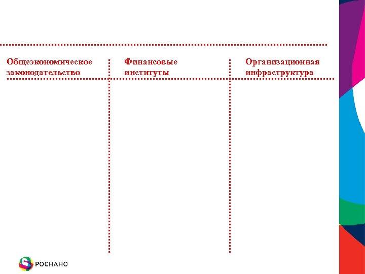Общеэкономическое законодательство Финансовые институты Организационная инфраструктура