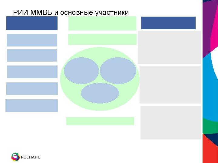 РИИ ММВБ и основные участники