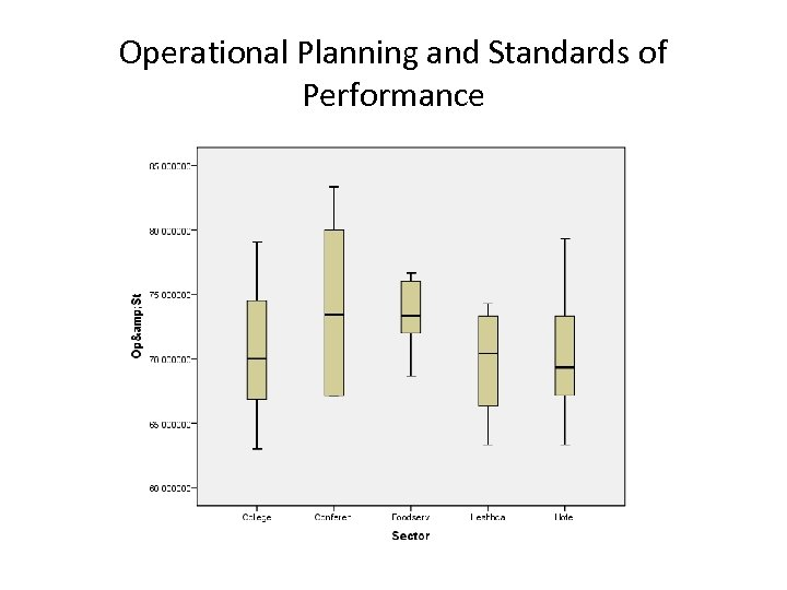 Operational Planning and Standards of Performance