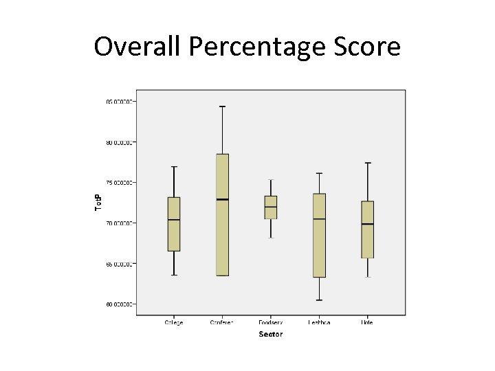 Overall Percentage Score