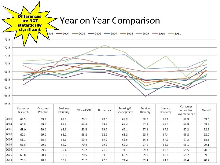 Differences are NOT statistically significant Year on Year Comparison