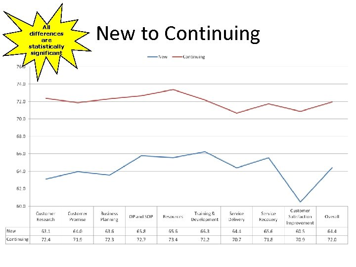 All differences are statistically significant New to Continuing
