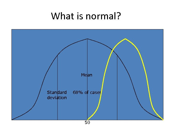 What is normal? Mean Standard deviation 68% of cases 50