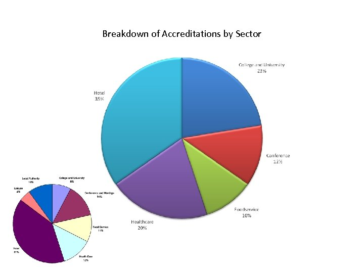 Breakdown of Accreditations by Sector