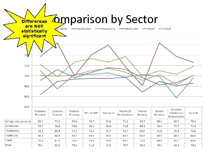 Comparison by Sector Differences are NOT statistically significant