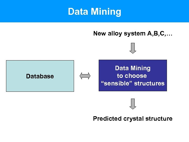Data Mining New alloy system A, B, C, … Database Data Mining to choose