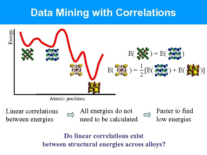 Energy Data Mining with Correlations E( E( )= ) = E( [E( ) )