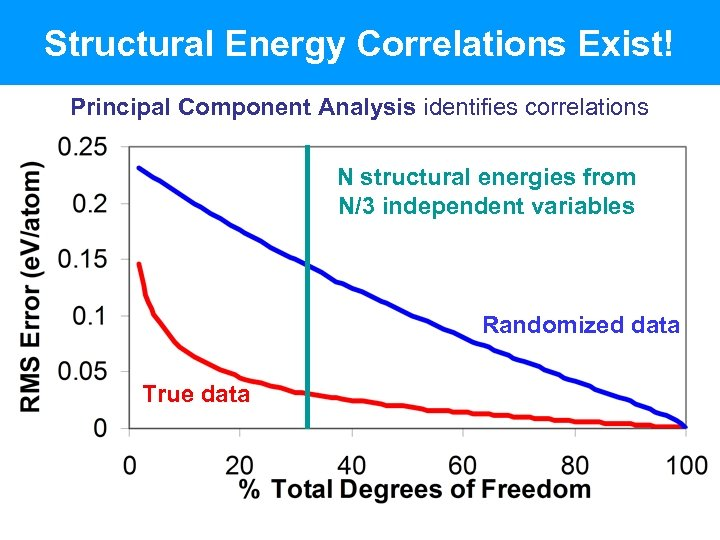 Structural Energy Correlations Exist! Principal Component Analysis identifies correlations N structural energies from N/3