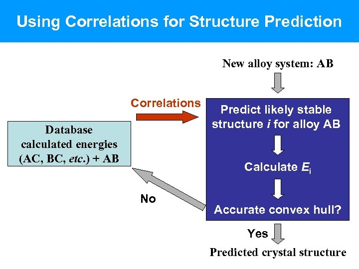 Using Correlations for Structure Prediction New alloy system: AB Correlations Database calculated energies (AC,