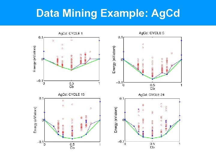 Data Mining Example: Ag. Cd