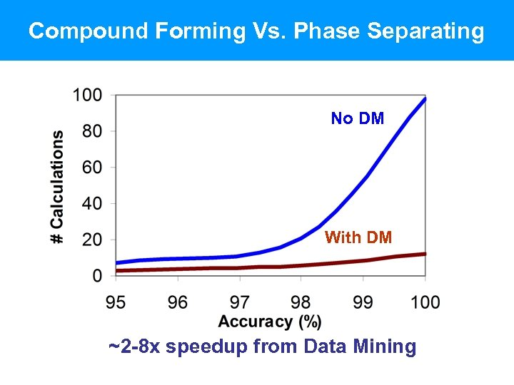 Compound Forming Vs. Phase Separating No DM With DM ~2 -8 x speedup from