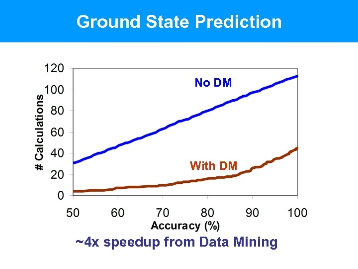 Ground State Prediction No DM With DM ~4 x speedup from Data Mining