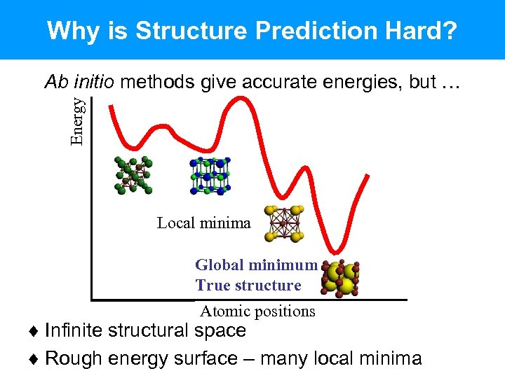 Why is Structure Prediction Hard? Energy Ab initio methods give accurate energies, but …