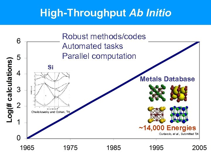 High-Throughput Ab Initio Robust methods/codes Automated tasks Parallel computation Si Metals Database Cheilokowsky and