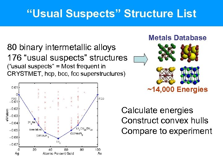 """Usual Suspects"" Structure List Metals Database 80 binary intermetallic alloys 176 ""usual suspects"" structures"