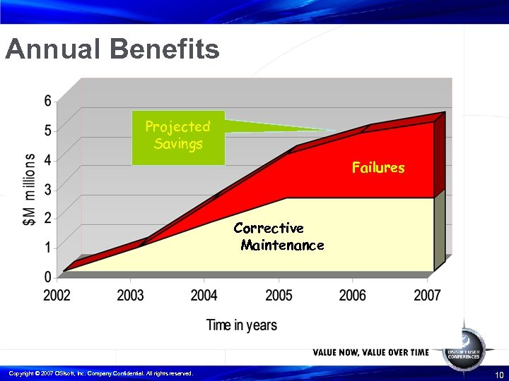 Annual Benefits Projected Savings Failures Corrective Maintenance Copyright © 2007 OSIsoft, Inc. Company Confidential.