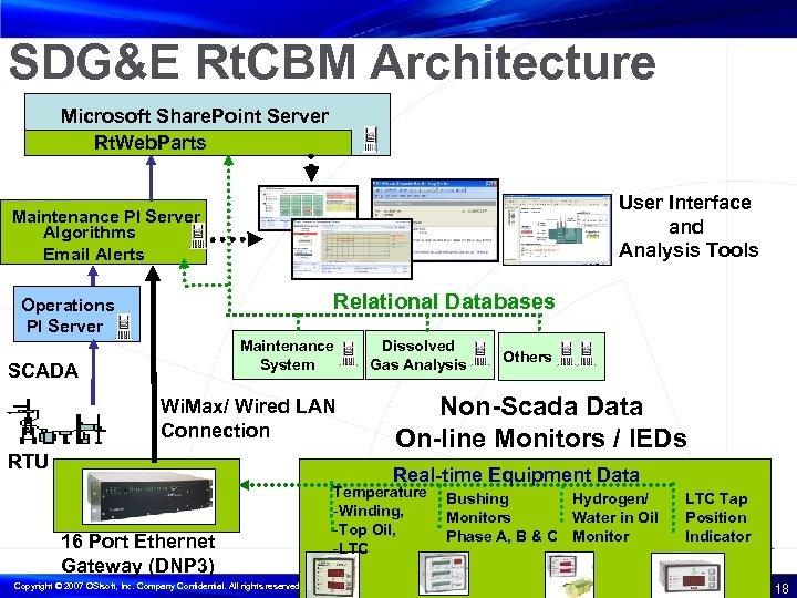 SDG&E Rt. CBM Architecture Microsoft Share. Point Server Rt. Web. Parts User Interface and